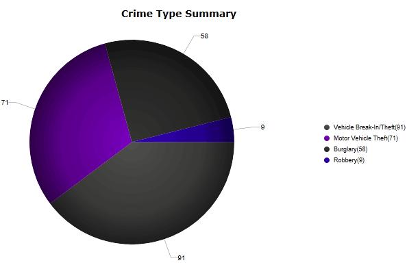 crime-mission-hills